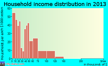 Navasota, TX household income