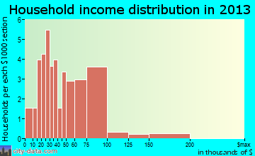 New Chapel Hill household income distribution