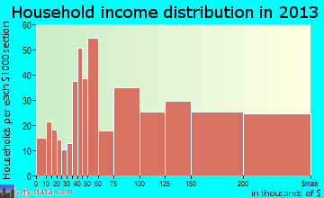 New Territory household income distribution