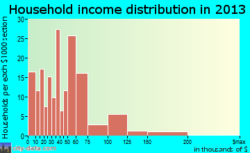 Nolanville household income distribution
