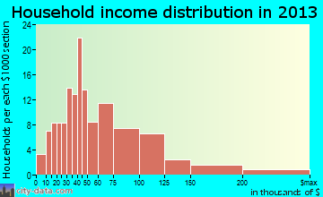 Northlake household income distribution