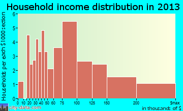 Oak Leaf household income distribution
