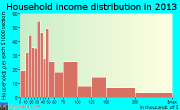 South San Gabriel household income distribution
