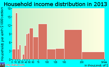 Ovilla household income distribution