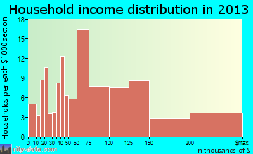 Pecan Acres household income distribution