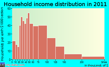 South Yuba City household income distribution