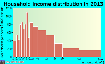 Plano household income distribution