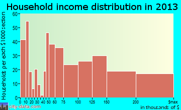 Prosper household income distribution