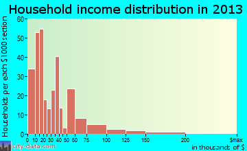 Quanah household income distribution