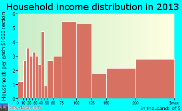 Ransom Canyon household income distribution