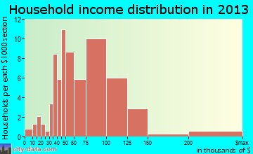 Lake View household income distribution