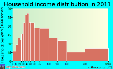South Rockwall household income distribution