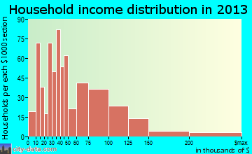 Red Oak household income distribution