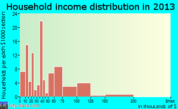 Taft Heights household income distribution