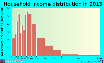 Richland Hills household income distribution