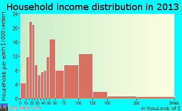 Richwood household income distribution