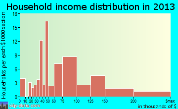 Roman Forest household income distribution