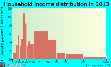 Runaway Bay household income distribution