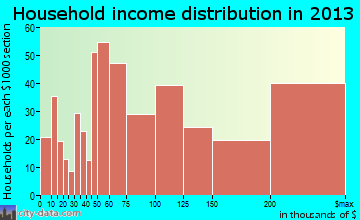 Tamalpais-Homestead Valley household income distribution