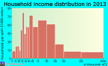 Sachse household income distribution