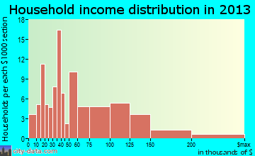 St. Hedwig household income distribution