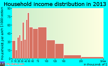 Saginaw household income distribution