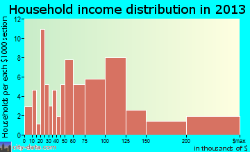 Salado household income distribution