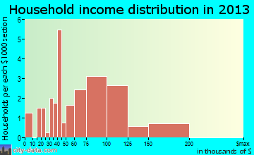 San Leanna household income distribution