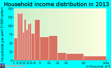 Temple City household income distribution