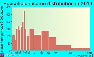 Temecula household income distribution