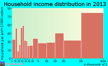 Southlake household income distribution