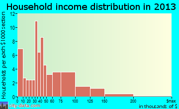 Sundown household income distribution