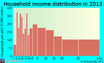 Thousand Oaks household income distribution