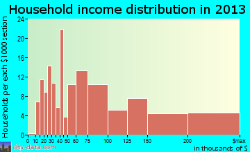 Sunnyvale household income distribution