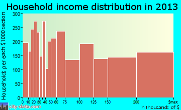 The Woodlands household income distribution
