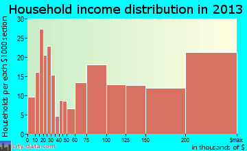 Tiburon household income distribution