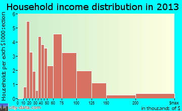 Tolar household income distribution