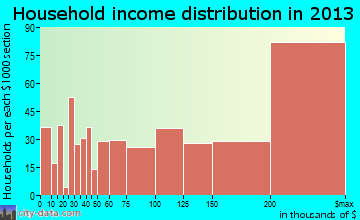 University Park household income distribution