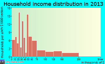 Waller household income distribution