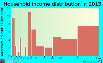 West Lake Hills household income distribution