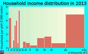 Westover Hills household income distribution