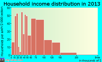 Whitehouse household income distribution