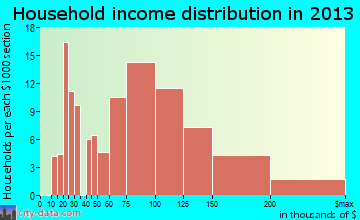 Willow Park household income distribution