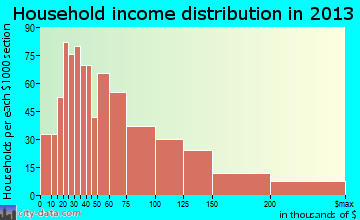 Truckee household income distribution