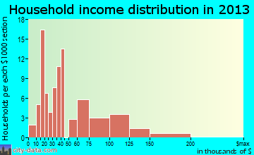 South Willard household income distribution