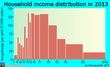 South Jordan household income distribution