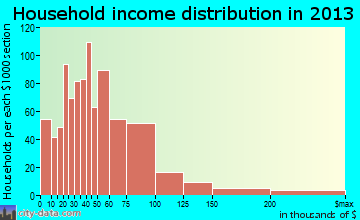 South Ogden household income distribution