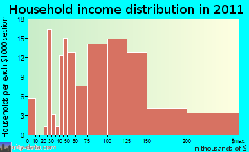 South Snyderville Basin household income distribution