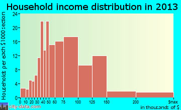 South Weber household income distribution