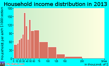 Tooele household income distribution
